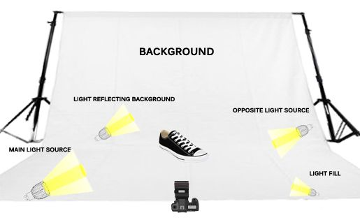 Product Photography Lighting Tips and Techniques 2019